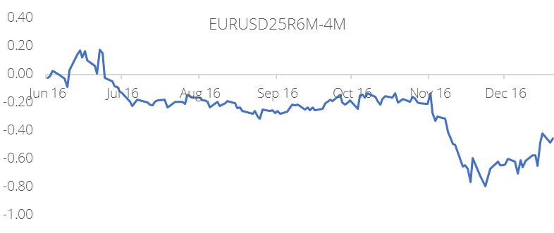 20161222-eurusd-riskies