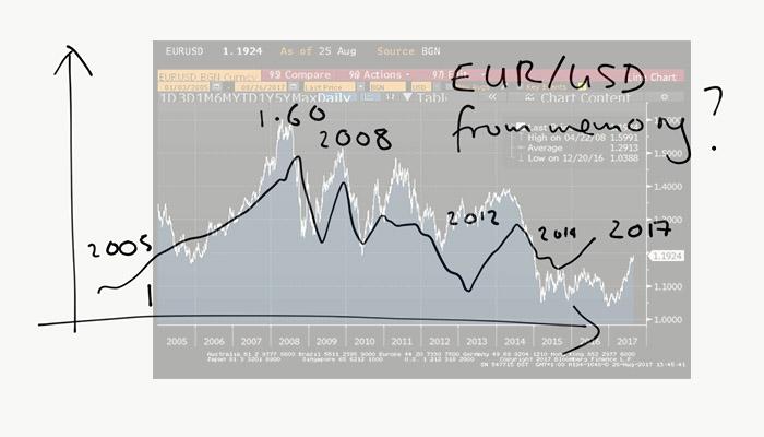 20170826 EURUSD