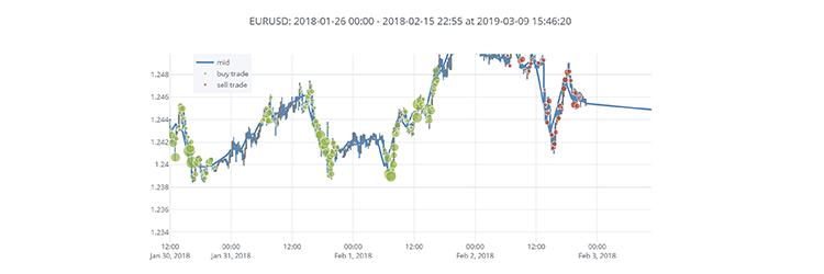 Cuemacro's FX TCA software – tcapy transaction cost analysis – Cuemacro